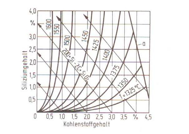 Bild 1: Kohlenstoff-Silizium-Isotherme bei pCO = 1,013 bar (nach F. Neumann);  T = Temperatur der Schmelze, a = Kohlenstoffsättigung