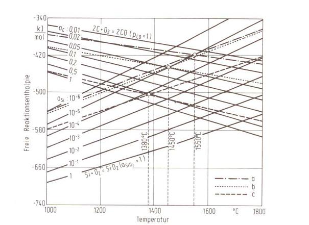 Bild 2: Freie Reaktionsenthalpie für die Kohlenstoff- und Siliziumoxidation in Abhängigkeit von der Temperatur für verschiedene C- und Si-Aktivitäten in Eisenschmelzen; a) 0,4 % C und 0,3 % Si, b) 1,0 % C und 0,3 % Si, c) 3,3 % C und 2,0 % Si