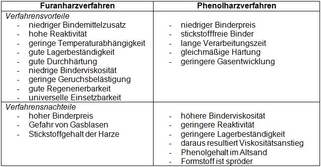 Tabelle 2: Vor- und Nachteile der Kaltharzverfahren