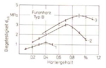 Bild 1: Einfluss des Härtergehaltes auf die Biegefestigkeit (nach W. Tilch);1) Harzgehalt 0,5 % 2) Harzgehalt 1,0 %3) Harzgehalt 1,5 %