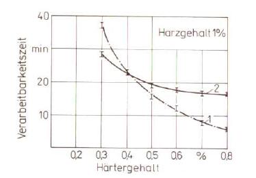 Bild 2: Einfluss des Härtergehaltes auf die Verarbeitungszeit (nach W. Tilch);1) Furanharz; 2) Phenolharz