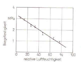 Bild 3: Einfluss der Luftfeuchte auf die Biegefestigkeit (nach W. Tilch);2 % Furfurylalkohol; 0,6 % PTS; Härtezeit 6 h