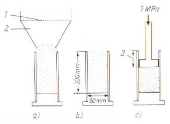 Bild 2: Prüfen der Verdichtbarkeit (schematisch):1) Sieb, 2) Einfülltrichter, a) Füllen, b) Abstreifen, c) Verdichten und Höhenabnahme bestimmen
