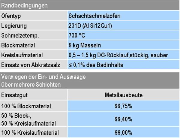 Tabelle 1: Metallausbeuten eines Aluminium-Schachtschmelzofens der StrikoWestofen GmbH für unterschiedliche Einsatzmaterialien