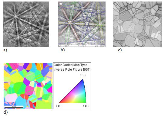 Bild 3: a) Kikuchi Pattern; b) indiziertes Kikuchi Pattern; c) Image Quality Map; d) Map der inversen Polfigur am Beispiel einer Nickelbasis-Legierung