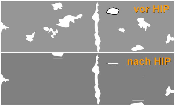 Bild 1: Schematische Darstellung der HIP-Behandlung nach Horst Rockenschaub, FT&E