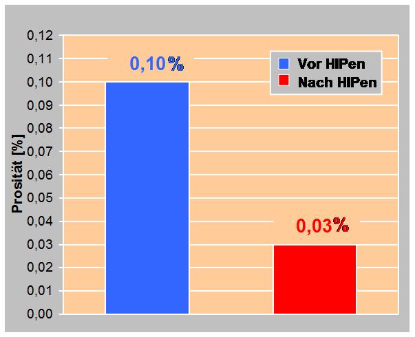Bild 5: Verringerung der Porosität durch HIPen (nach T. Pabel)