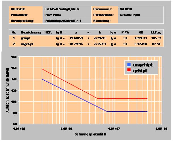 Bild 6: Vergleich der Wöhlerkurve (50 % Versagenswahrscheinlichkeit) für gehipte und ungehipte Teile (nach T. Pabel)