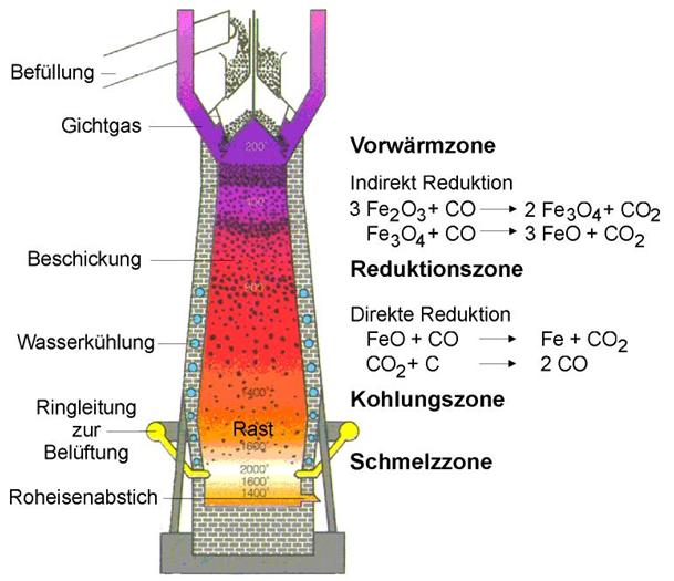 Bild 1: Darstellung eines Hochofens, (schematisch, Quelle: Wikipedia)