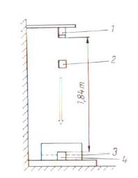 Bild 2: Prüfung des Shatter-Index (schematisch, nach W. Tilch),1) Ausstoßvorrichtung 2) Normprüfkörper 3) Sieb4) Amboss
