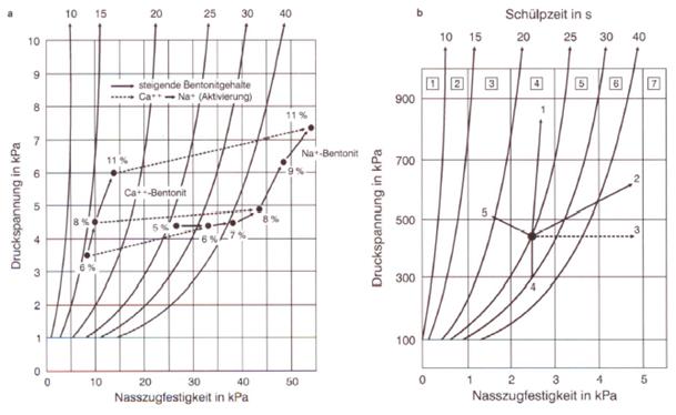 Bild 1: a) Schülpendiagramm; b) Einflüsse auf die Schülpenneigung; Quelle: S&B Industrial Minerals, Marl, Deutschland