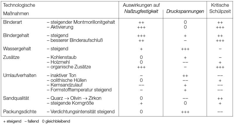 Tabelle 1: Einflussgrößen auf Ausdehnungsfehler
