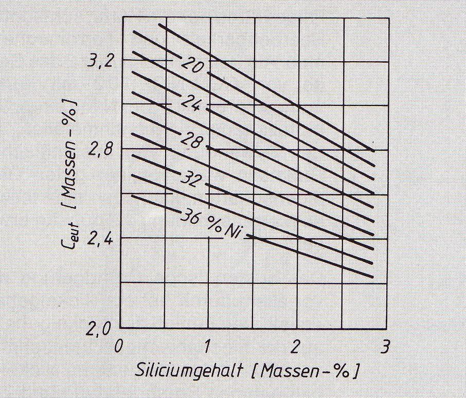 Bild 4: Einfluss des Ni- und Si-Gehaltes auf den C-Gehalt des Eutektikums im austenitischen Gusseisen (nach R. D. Schelleng)