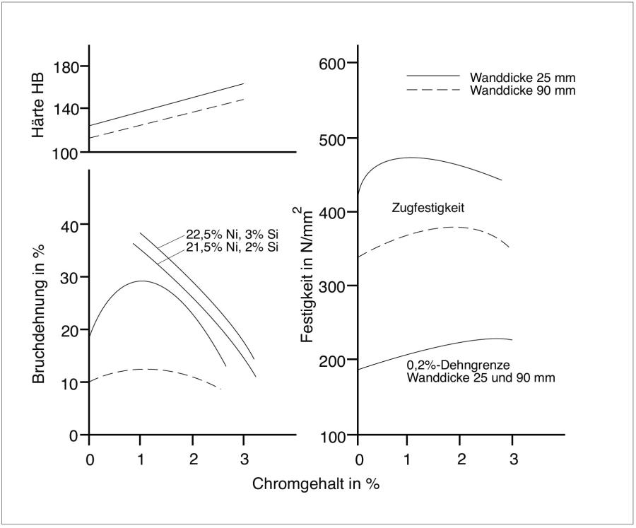 Bild 5: Mechanische Eigenschaften von austenitischem Gusseisen mit Kugelgraphit mit 20% Ni in Abhängigkeit der Wanddicke und dem Chromgehalt
