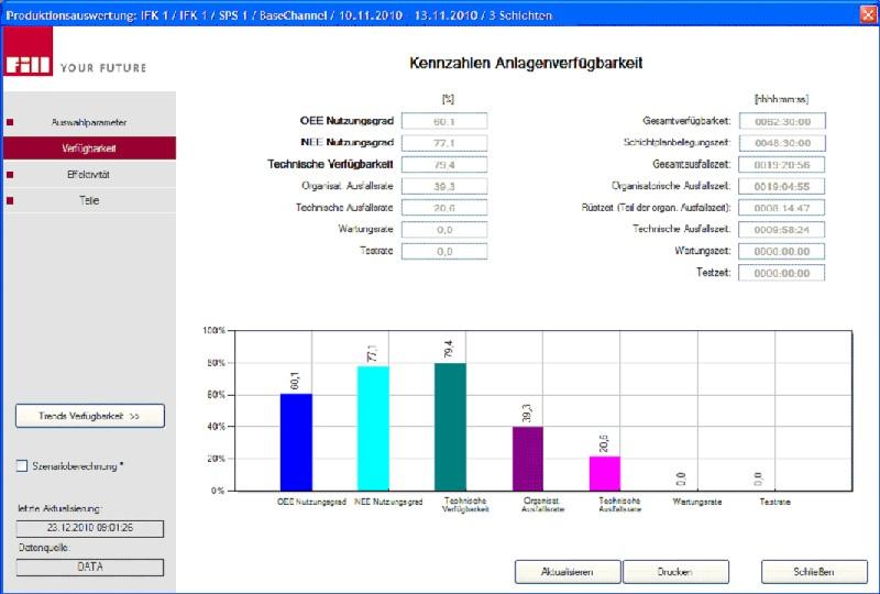Bild 1: Efficiency Control Cockpit (ECC), Softwarezur Erfassung und Visualisierung der Maschinen-verfügbarkeit von Fill GmbH