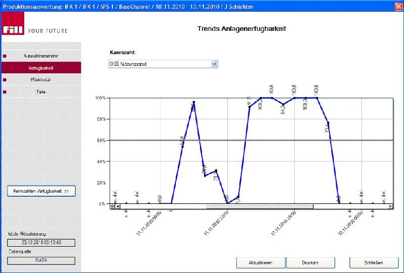 Bild 2: Efficiency Control Cockpit (ECC), Software zur Erfassung und Visualisierung der Maschinen-verfügbarkeit von Fill GmbH, Trendkurve der Maschinenverfügbarkeit