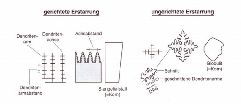 Bild 1: Nomenklatur von Erstarrungsgefügen (nach S. Engler)