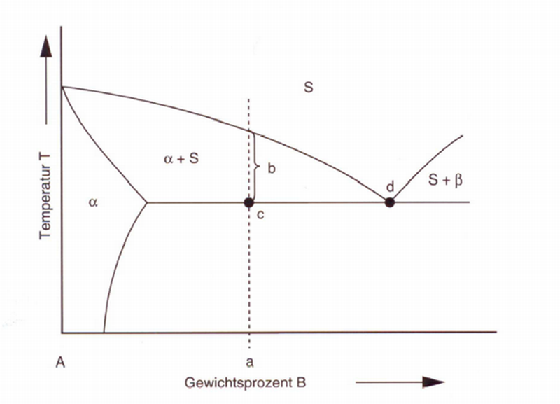 Bild 2: Erstarrung einer untereutektischen Legierung (nach S. Engler):a) Legierungszusammensetzung b) Primärkristallisationc) eutektische Kristallisationd) eutektischer Punkt