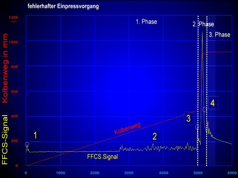 Bild 4: Verlauf des FFCS-Signals bei fehlerhaftem Einpressvorgang, Quelle: Electronics GmbH 1) Abruptes Anfahren des Kolbens bei Beginn der 1. Phase, Wellenbildung und Entstehung von Lufteinschlüssen 2) Unruhiger Verlauf ab der 2. Hälfte der 1. Phase durch Wellenbildung, Luft wird eingeschlossen 3) Umschaltpunkt von der 1. Phase in die 2. Phase 4) Kolben wird abgebremst und stoppt, Übergang von der 2. Phase in die 3. Phase