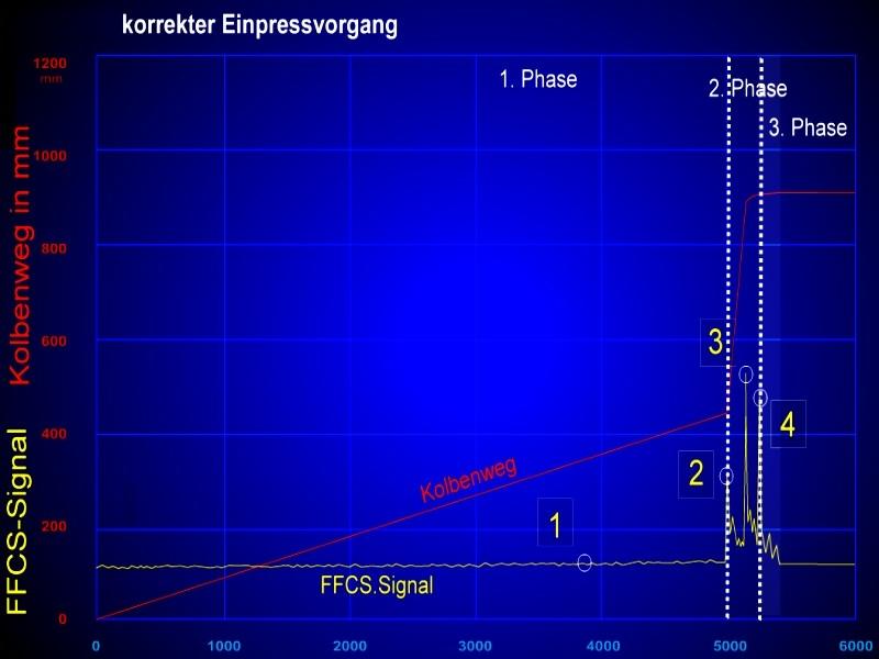 Bild 5: FFCS-Signalverlauf eines korrekten Einpressvorganges, Quelle: Electronics GmbH 1) Ruhiger Verlauf in der 1. Phase, keine Wellenbildung 2) Signal des FFCS-Sensors beim Umschaltpunkt von der 1. in die 2. Phase 3) Ruhige Formfüllung während der 2. Phase, Kolben bremst Ende der 2. Phase ab 4) Kolbenstopp, Beginn der 3. Phase