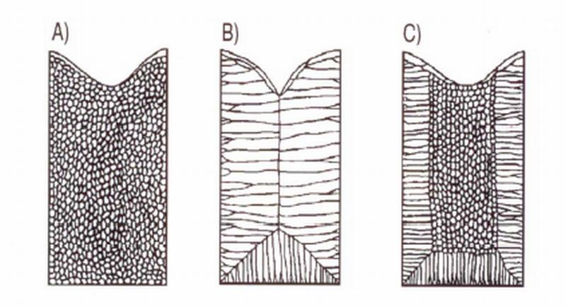 Bild 1: Makrostrukturen von Gussblöcken: A) Globuliten B) Stängelkristalle C) Stängelkristalle und Globuliten (S. Engler 1981)