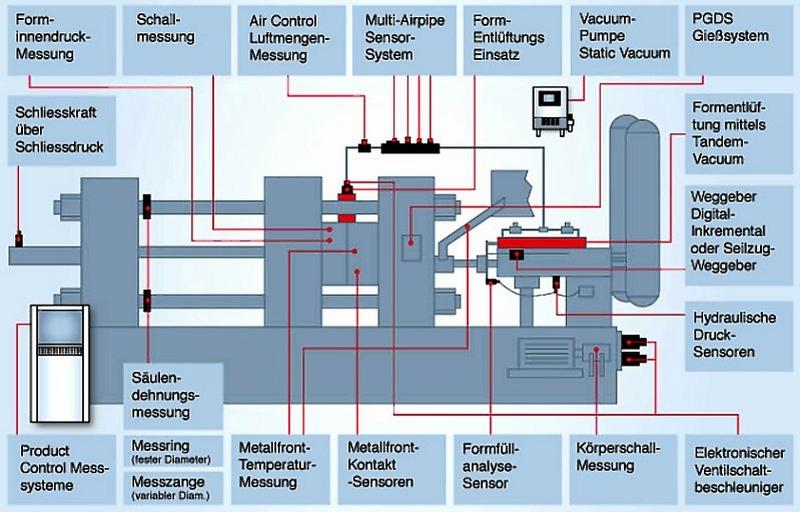 Bild 1: Übersicht über die Kavitätssensoren, Umgebungssensoren und Messtechnik für den Druckgießprozess von Electronics GmbH