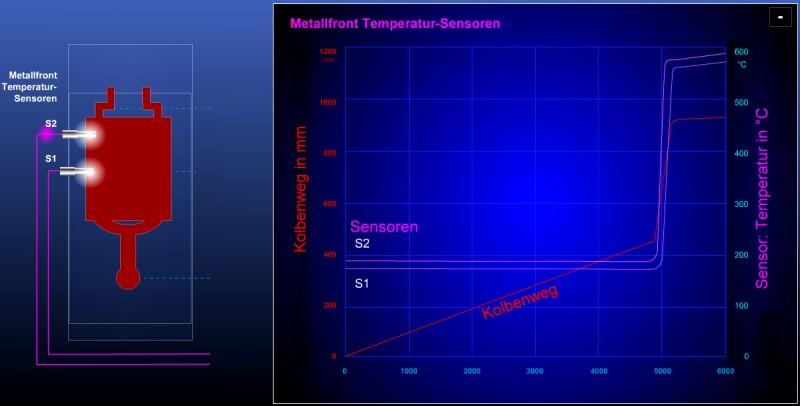 Bild 2: Verlauf der Forminnentemperatur in Abhängigkeit der Zeit, aufgezeichnet mit Metallfront-Temperatursensoren MFTS (S1, S2) von Electronics GmbH
