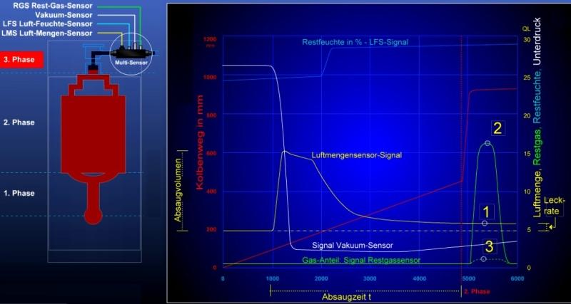 Bild 1: Kurvenverläufe der Sensorsignale des Multi-Airpipe-Sensor-Systems MASS mit Restgassensorsignal während des Einpressvorganges, Quelle: Electronics GmbH1) Form entlüftet2) Hoher Gasanteil3) Niedriger Gasanteil