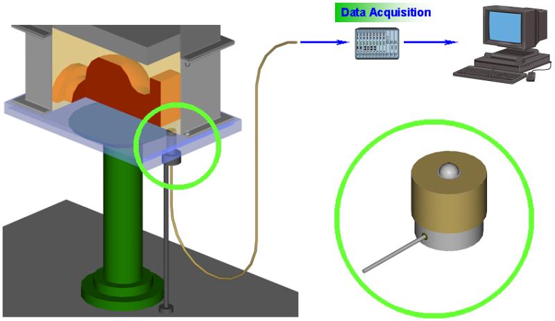 Bild 3: Installation des Sensors und Messwerterfassungssystem