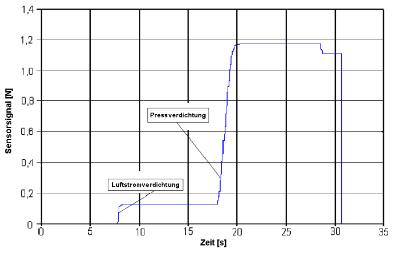 Bild 4: Typische Verdichtbarkeitskurve für ein zweistufiges Verdichtungsverfahren