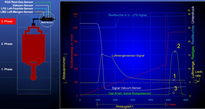 Bild 1: Kurvenverläufe der Sensorsignale des Multi-Airpipe-Sensor-Systems MASS mit Vakuumsensorsignal während des Einpressvorganges, Quelle: Electronics GmbH1) Form entlüftet2) Hoher Gasanteil3) Niedriger Gasanteil
