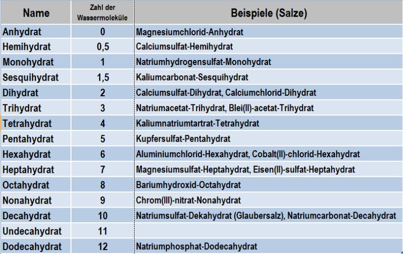 Tabelle 1: Nomenklatur der Hydrate