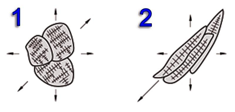 Bild 1: Auswirkung des Wärmeflusses auf die Ausbildung von Körnern (Kristalliten)1) Globulares Korn entsteht bei annähernd gleichmäßigem Wärmefluss in verschiedenen Richtungen2) Stängelkristalle entstehen bei einem Wärmefluss mit einer bevorzugten Richtung