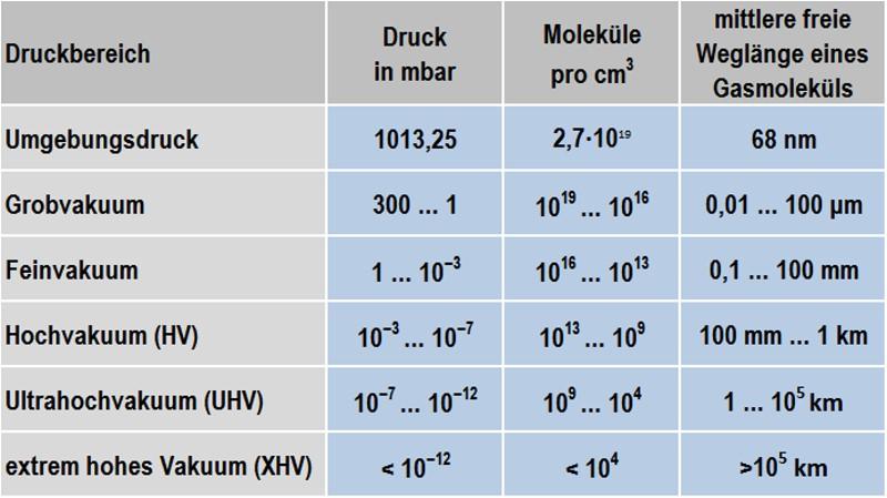 Tabelle 1: Charakterisierung der Vakuum-Druckbereiche