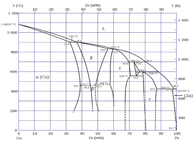 Bild 1: Phasendiagramm des Systems Cu-Zn (Messing), bei dem mehrere intermetallische Phasen auftreten, Quelle: Wikimedia Commons