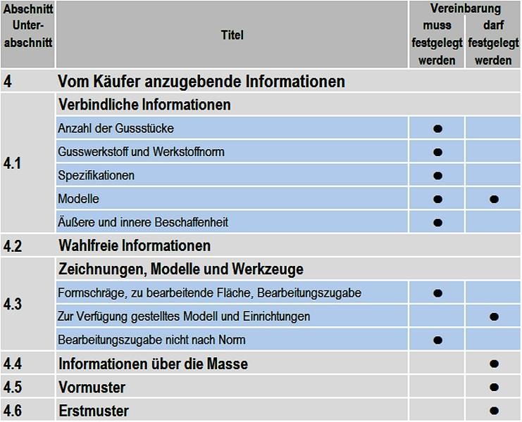 Tabelle 1: Vom Käufer anzugebende verbindliche und wahlfreie Informationen
