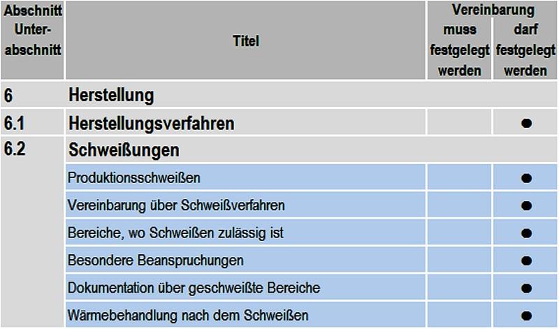 Tabelle 2: Wahlfreie Informationen zur Herstellung