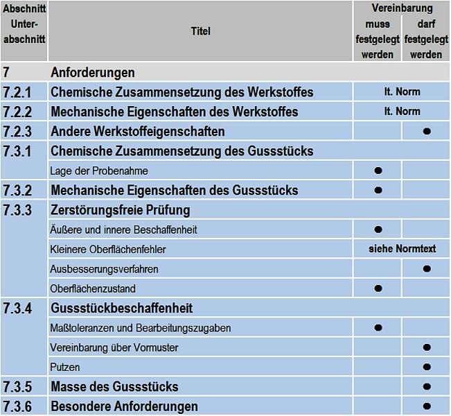 Tabelle 3: Informationen zu den Anforderungen an das Gussstück