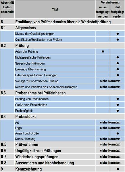 Tabelle 4: Angaben zur Ermittlung von Prüfmerkmalen und zur Kennzeichnung
