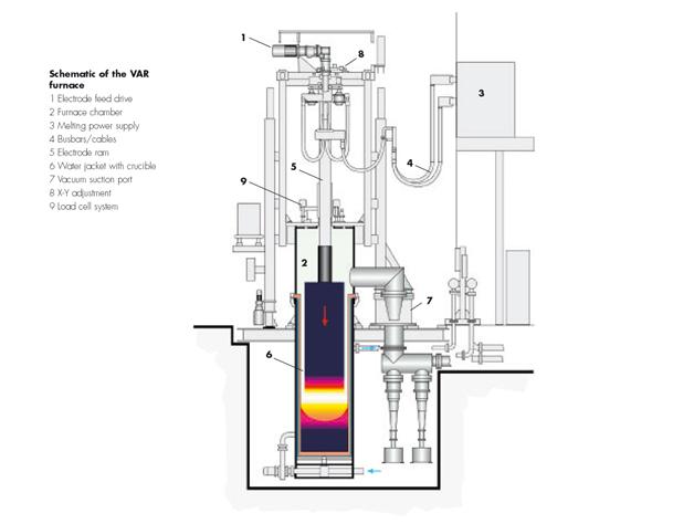 Bild 2: VAR-Ofen, schematisch (ALD Vacuum Technologies GmbH, Hanau)