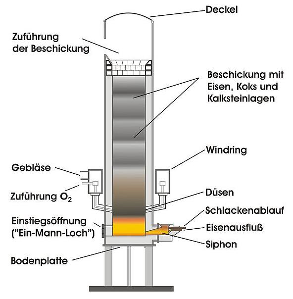 Bild 1: Aufbau eines Kaltwindkupolofens (schematisch), Quelle Wikipedia
