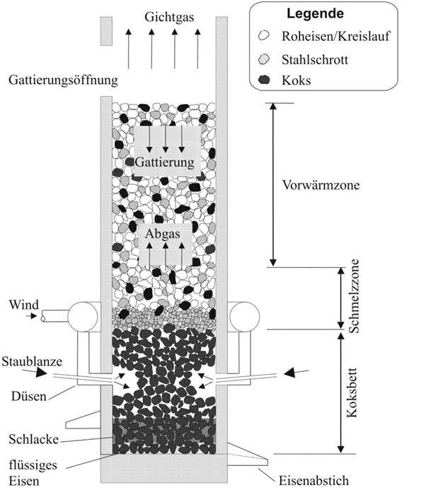 Bild 2: Wirkungsweise und Zonen eines Kaltwindkupolofens (schematisch), Quelle Wikipedia