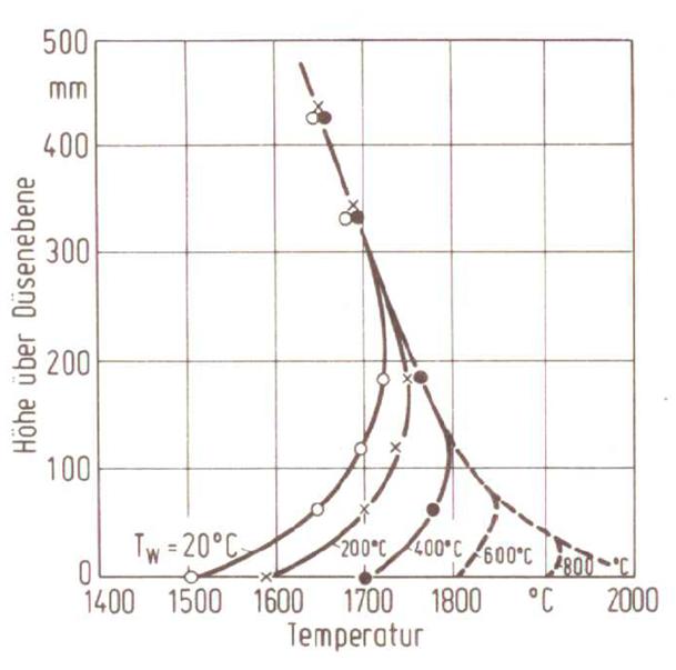 Bild 3: Temperaturverlauf im Kupolofen bei verschiedenen Windtemperaturen Windmenge 140m3/m2 · min; Tw=Windtemperatur