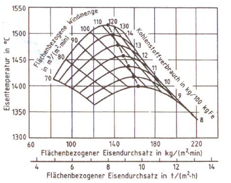 Bild 1: Kupolofen-Netzdiagramm als Funktion der Schmelzleistung, Windmenge und des Kohlenstoffverbrauches für einen Kaltwindkupolofen (nach F. Neumann)