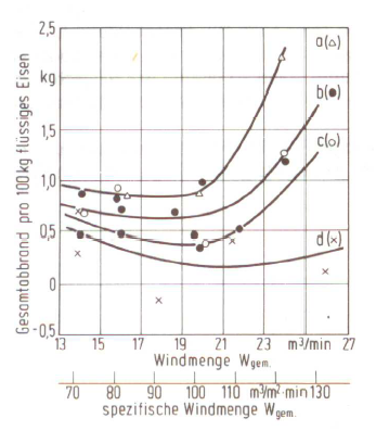 Bild 2: Gesamtabbrand in Abhängigkeit von der Windmenge und dem Kohlenstoffangebot Ckorr./t flüssiges Eisen bzw. dem Kokssatz K je t Satzeisen (nach F. Neumann)