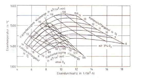 Bild 3: Verschiebung des Netzdiagramms durch eine Anreicherung des Windes mit 3 % Sauerstoff (nach F. Neumann)