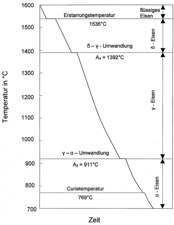 Bild 2: Abkühlungskurve von reinem Eisen