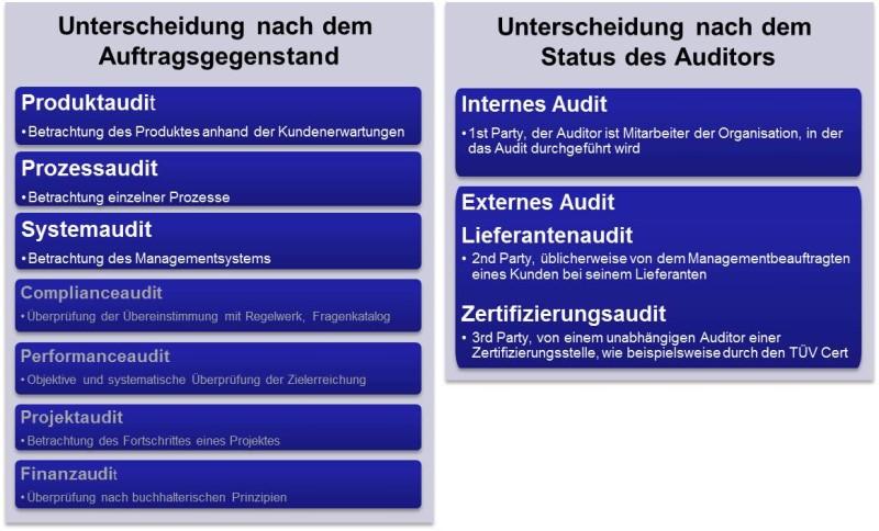 Bild 1: Auditarten, Unterscheidung nach dem Auftragsgenstand bzw. dem Satus des Auditors
