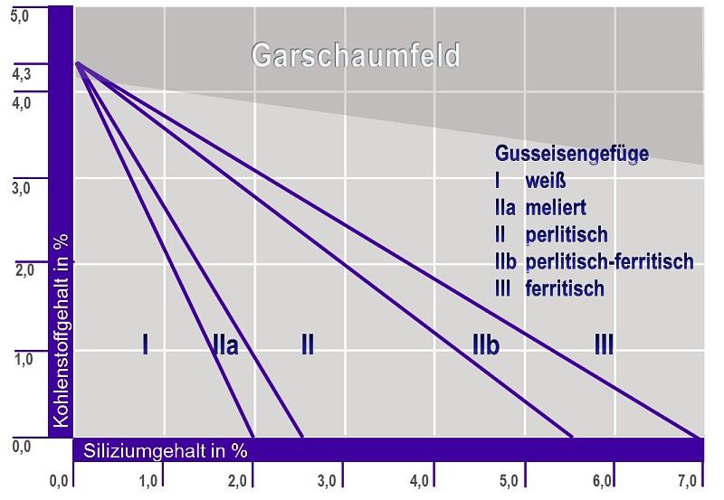 Bild 1: Maurer-Diagramm, Gefügeausbildung von Gusseisen