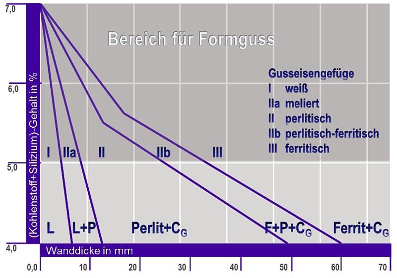 Bild 2: Greiner-Klingenstein-Diagramm, Gefügeausbildung von Gusseisen in Abhängigkeit des Summengehaltes C+Si und der Wanddicke